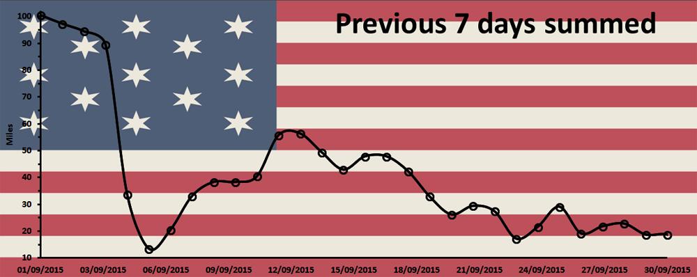 September 2015 run chart